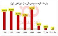 واردات کره بسته بندی طی سال های اخیر